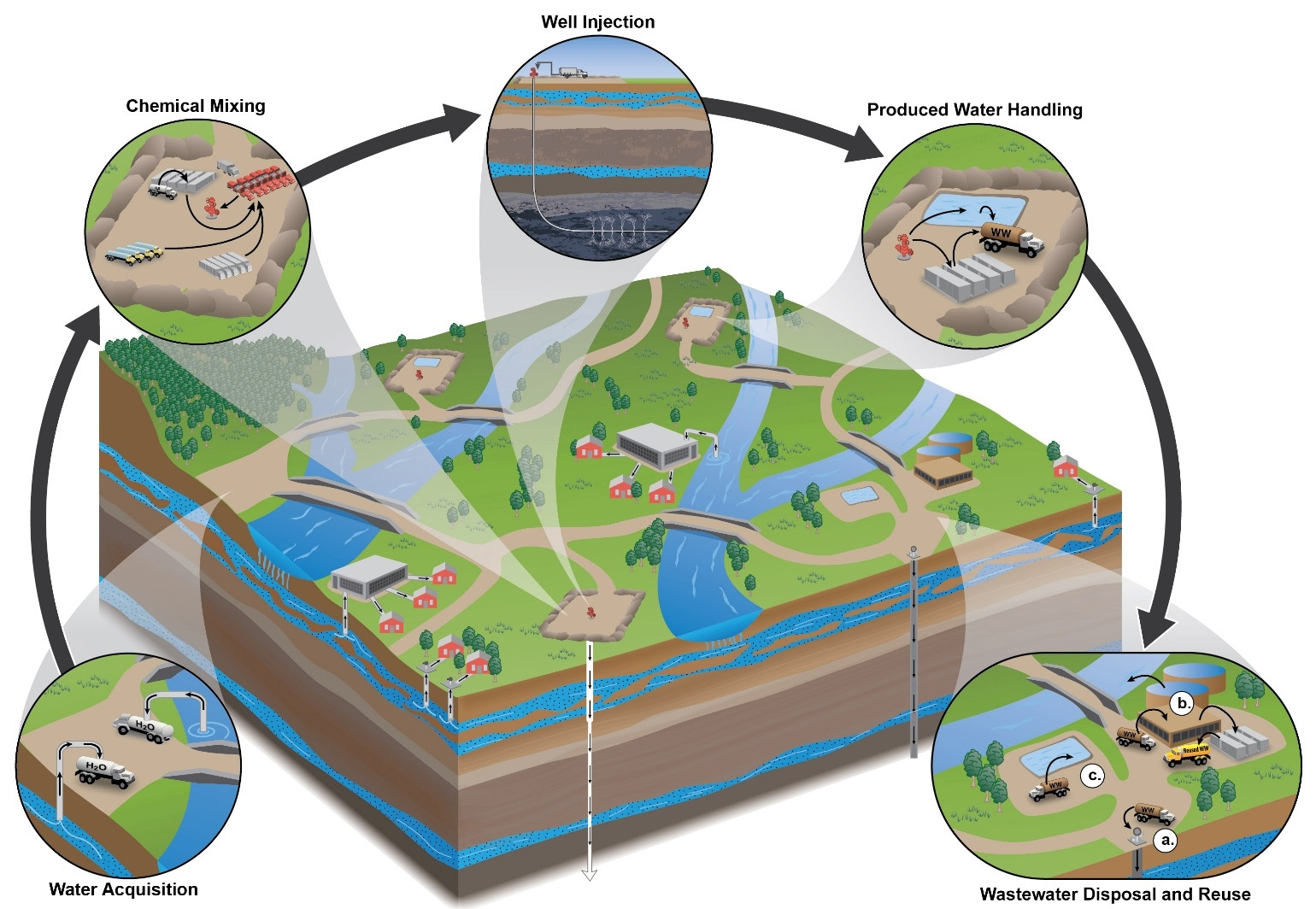 fracking2water_cycle_final_assessment2HighRes.jpg