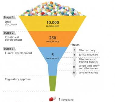 image3-drug-development-funnel-379x336.jpg